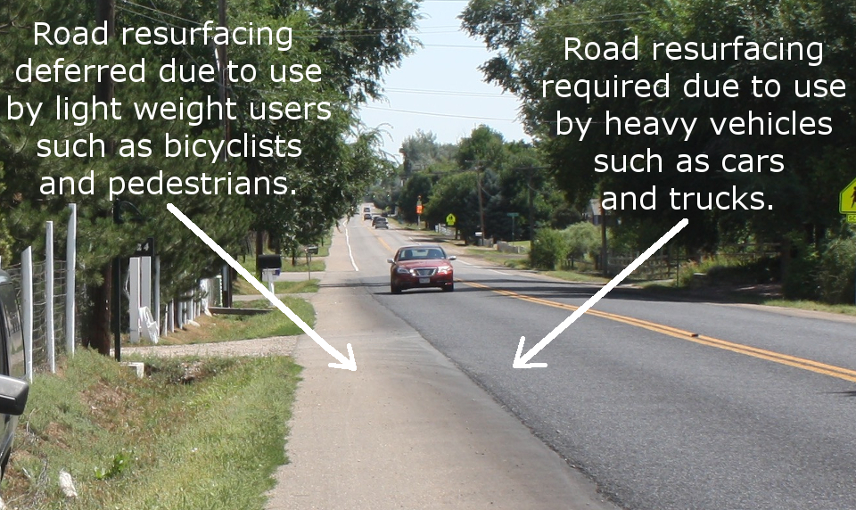 Which road users make the greatest demands on our tax dollars?